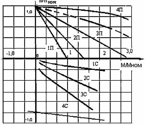 Механические характеристики электропривода механизма подъема с панелью ТСД