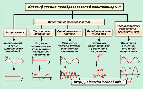 Классификация преобразователей энергии