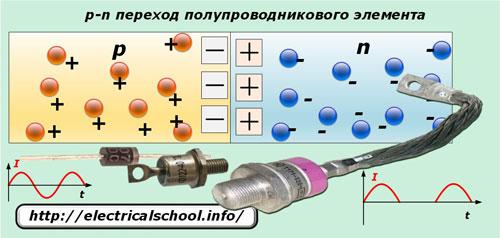 p-n переход полупроводникового элемента