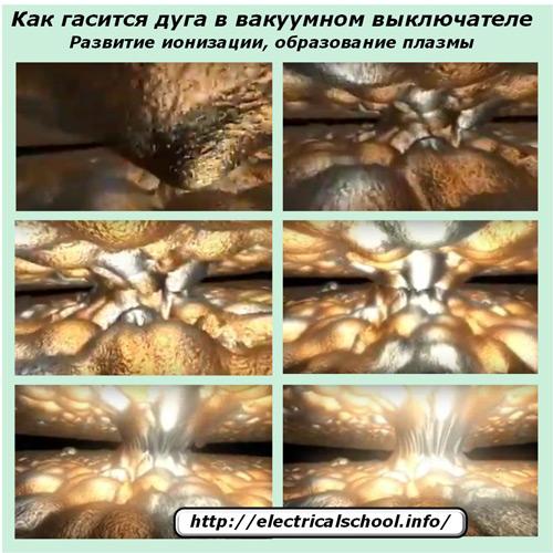 Развитие ионизации, образование плазмы