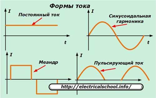 Формы тока