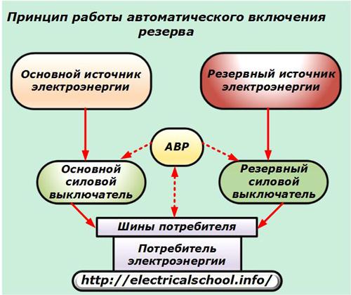 Принцип работы автоматического включения резерва