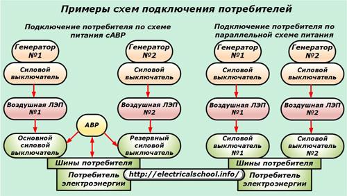 Примеры схем подключения потребителей