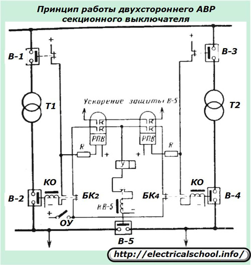 Принцип работы двухстороннего АВР секционного выключателя