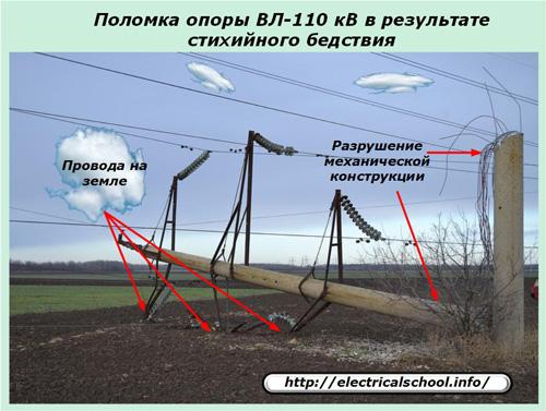 Поломка опоры ВЛ-110 кВ
