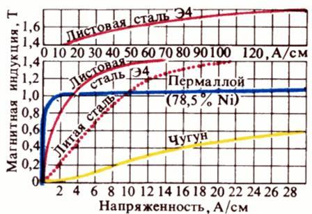 Кривые намагничивания различных ферромагнитных материалов