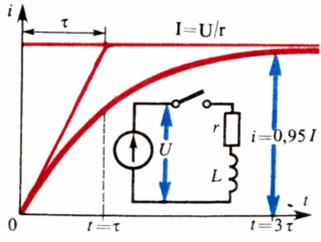 Кривая нарастания тока при замыкании цепи, содержащей индуктивность