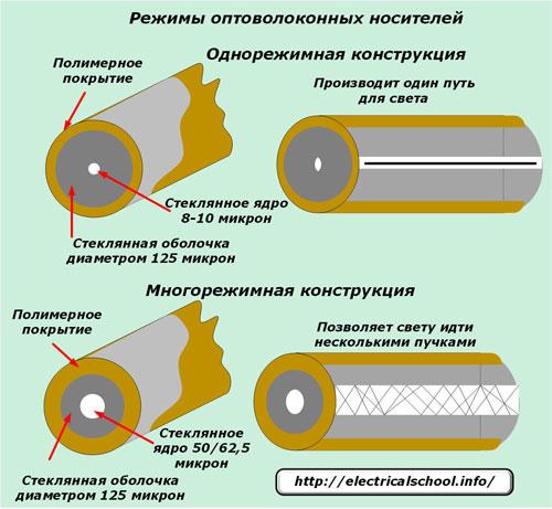 Режимы оптоволоконных носителей