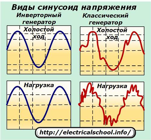 Виды синусоид напряжения