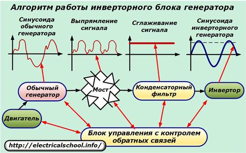 Алгоритм работы инверторного блока генератора