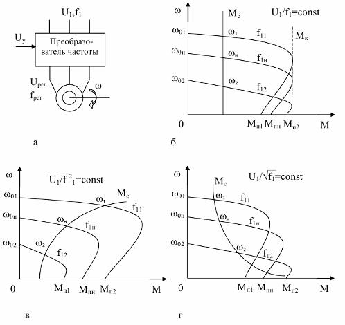 Механические характеристики асинхронного электродвигателя при частотном регулировании скорости