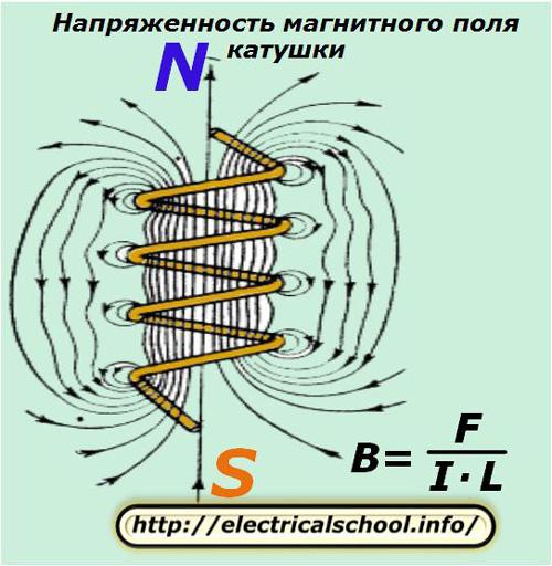 Напряженность магнитного поля катушки