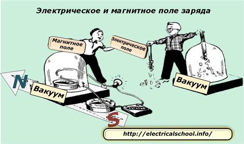 Электрическое и магнитное поле заряда