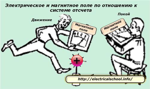 Электричсекое и ммагнитное поле по отношению к системе отсчета
