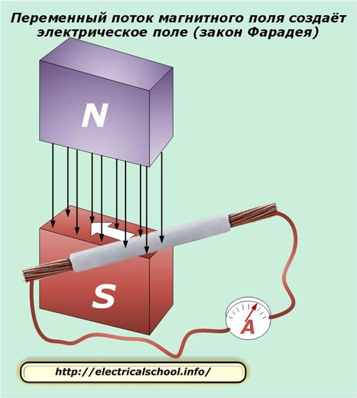 Переменный поток магнитного поля создает электричсекое поле