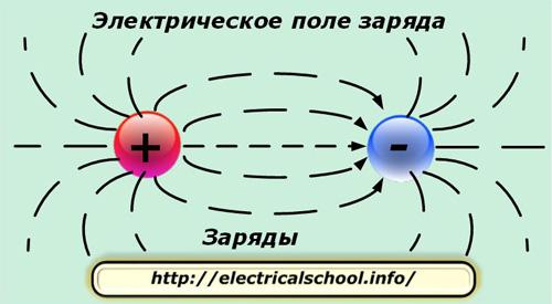 Электрическое поле заряда