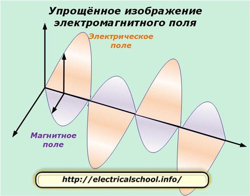 Упрощенное изображение электромагнитного поля