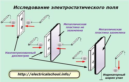 Исследование электростатического поля