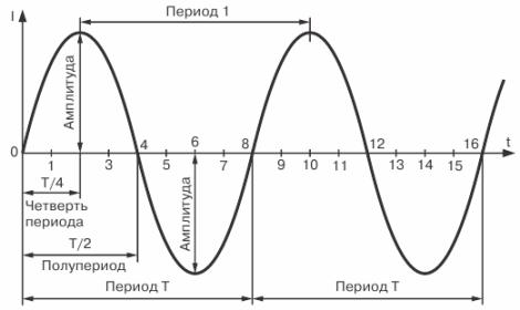 Кривая синусоидального тока