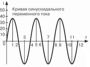 Графическое изображение постоянного и переменного тока