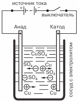 явление электролиза при пропускании электрического тока через раствор медного купороса CuSO4 с опущенными в него медными электродами