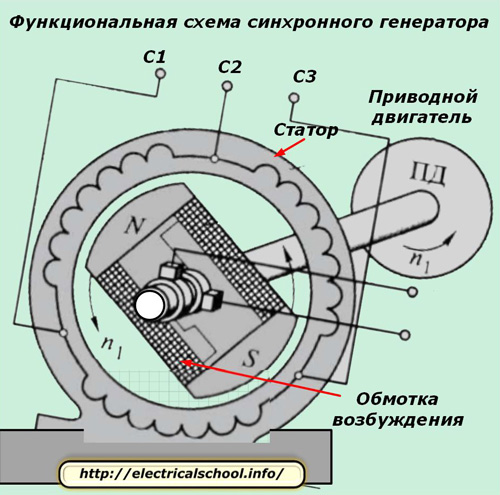 Функциональная схема синхронного генератора