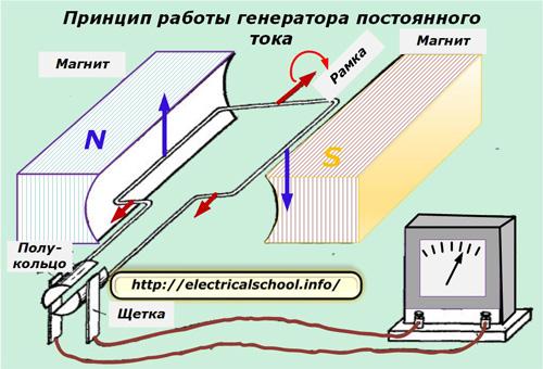 Принцип работы генератора постоянного тока