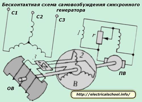 Бесконтактная система самовобуждения синхронного генератора