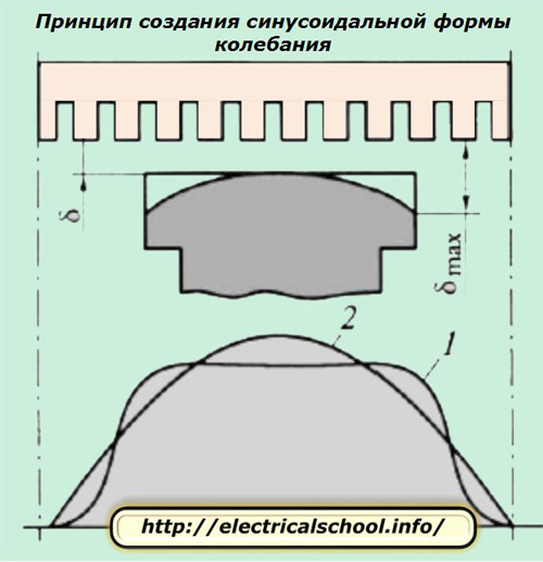 Принцип создания синусоидальной формы колебания
