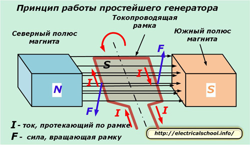 Принцип работы простейшего генератора
