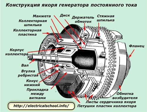Конструкция якоря генератора постоянного тока