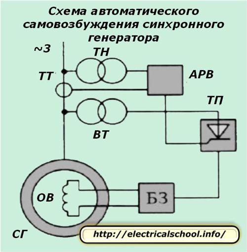 Схема автоматического самовозбуждения синхронного генератора