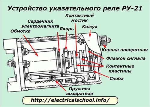 Устройство указательного реле РУ-21
