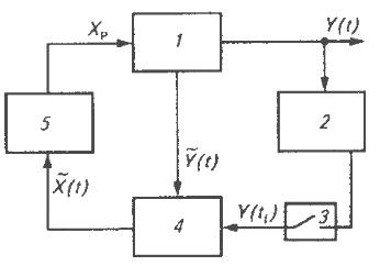 Схема системы регулирования качества продукта