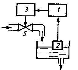 Функциональная схема автоматической системы управления