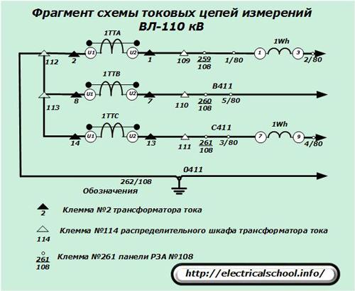 Фрагмент схемы токовых цепей измерений ВЛ-110 кВ