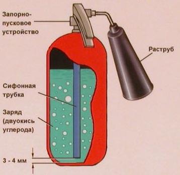 устройство огенетушителя