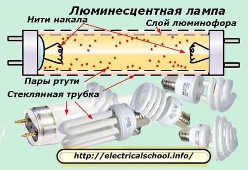 Устройство и принцип работы люминесцентной лампы