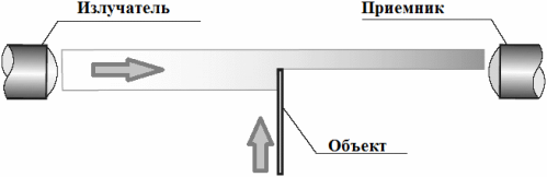 барьерный оптический датчик