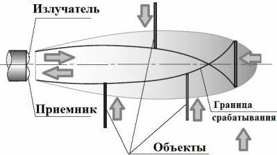 диффузный оптический датчик