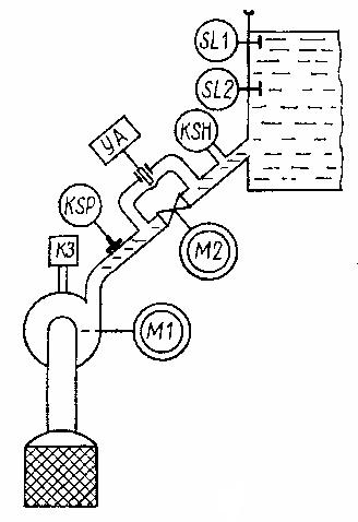 Технологическая схема оросительной насосной станции