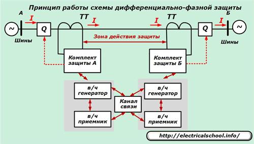 Принцип работы схемы дифференциально-фазной защиты