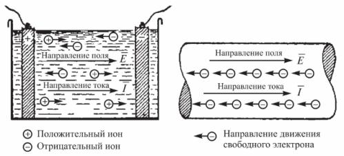 Направление электрического тока в электролите и свободных электронов в проводнике