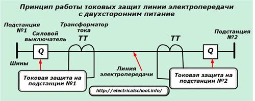Принцип работы токовых защит линии электропередачи с двухсторонним питанием