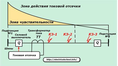 Зона действия токовой отсечки