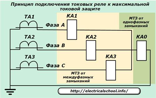 Максимальная токовая защита - МТЗ, принцип действия.