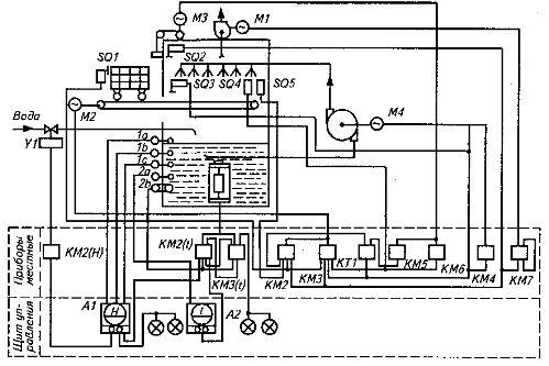 Схема автоматизации процесса мойки