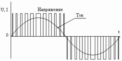 Выходной сигнал преобразователя частоты