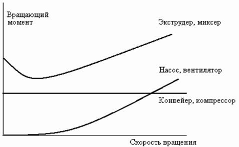 Механические характеристики типичных нагрузок