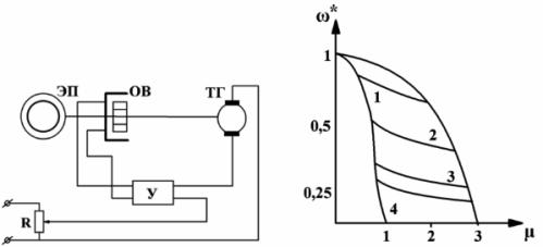 Принципиальная схема управления муфты скольжения и искусственные механические характеристики при автоматическом регулировании